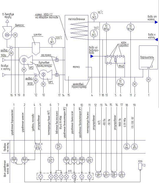 1.Функциональная схема автоматизации котлов серии КВД.